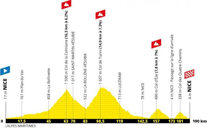 tour de France 2020 etappe 2 profiel